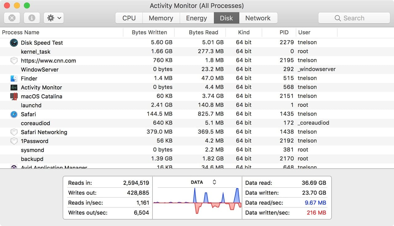 Disk tab in Activity Monitor