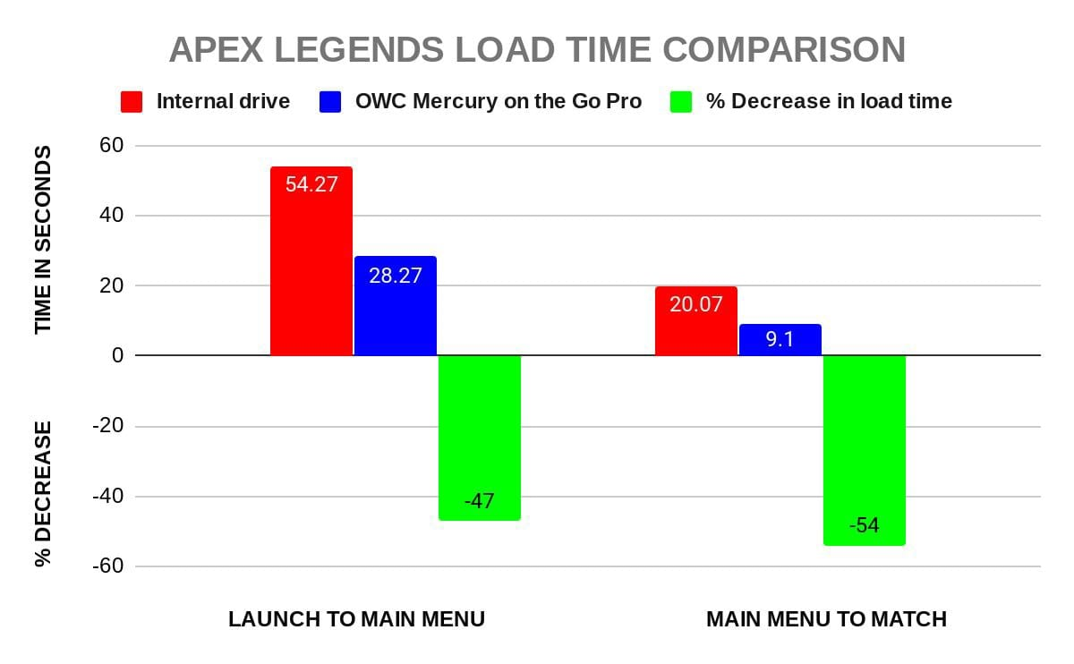Apex Legends load times using an external SSD