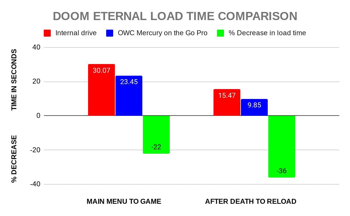 Doom Eternal load times using an external SSD