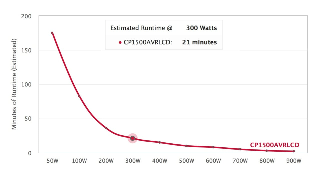 Runtime graph