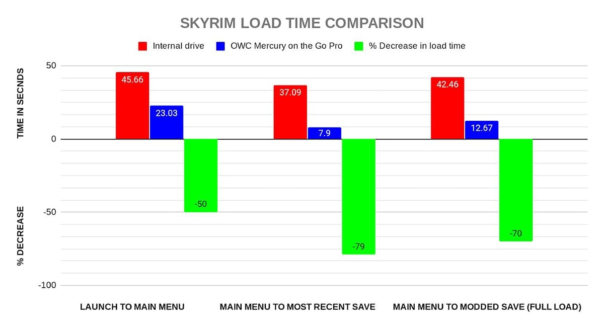 Skyrim load times using an external SSD