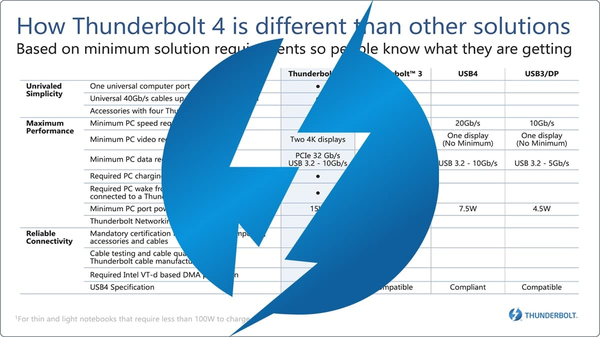 Thunderbolt logo on top of infographic. showing hoiw TB4 is different from of forms of Thunderbolt