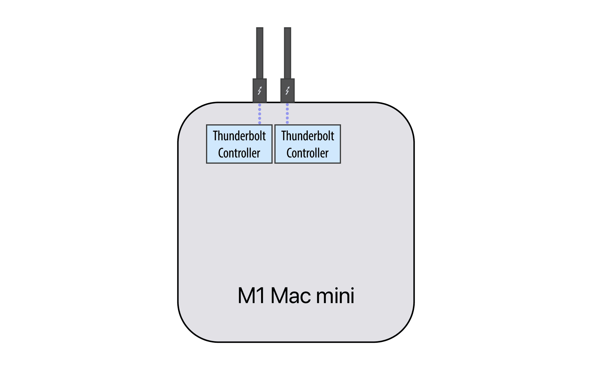 Infographic showing Thunderbolt controllers on an M1 Mac mini