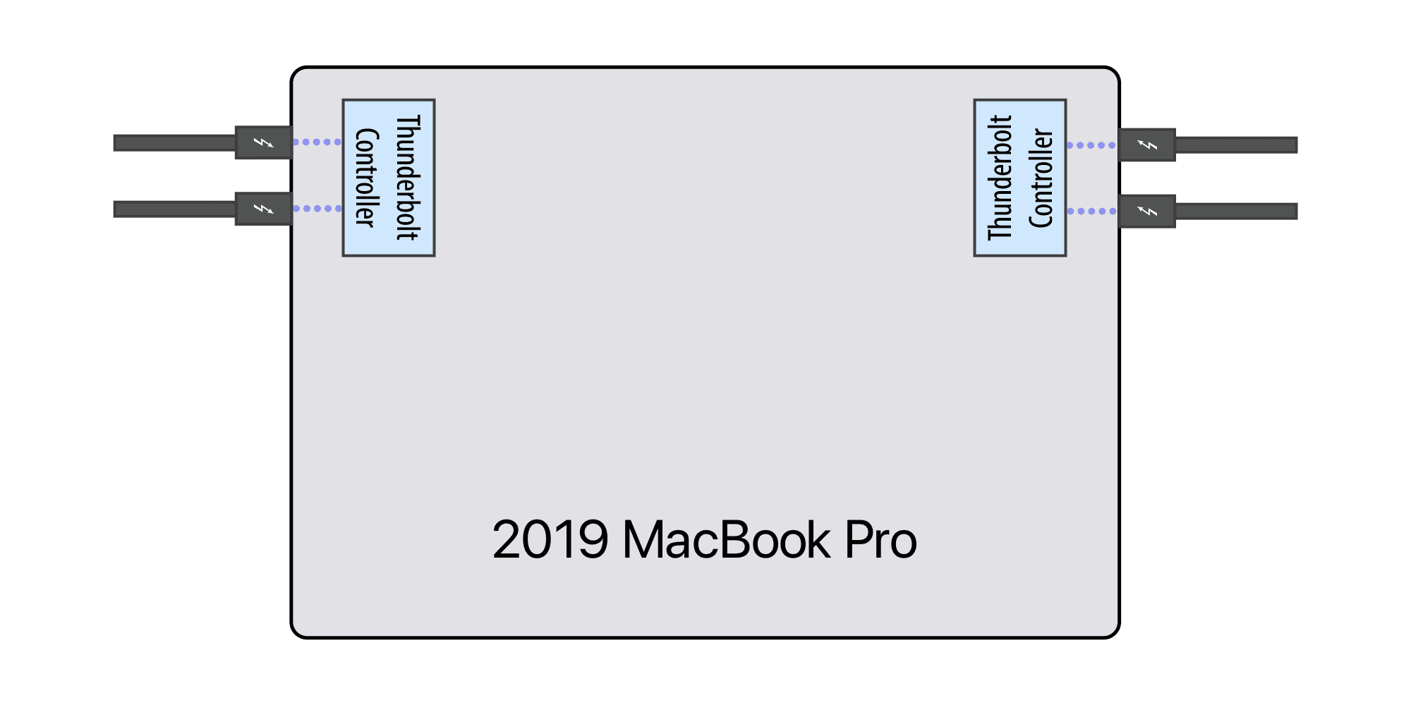 Infographic showing Thunderbolt controllers on a MacBook Pro
